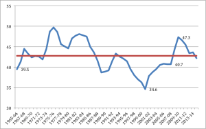 line graph of UK public spending as a percentage of gdp 1965-2014