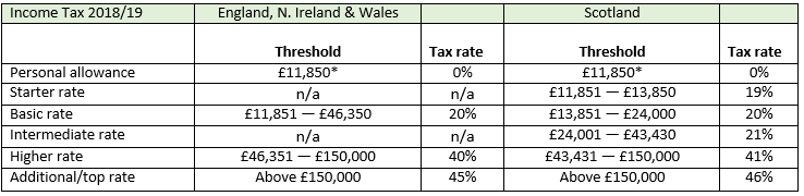 "<table border=""0.25"" width=""100%""> <tr><!-- Row 1 --> <td>Income Tax 2018/19 </td><!-- Col 1 --> <td>England, N. Ireland & Wales </td><!-- Col 2 --> <td></td><!-- Col 3 --> <td>Scotland</td><!-- Col 4 --> <td></td><!-- Col 5 --> </tr> <tr><!-- Row 2 --> <td></td><!-- Col 1 --> <td>Threshold</td><!-- Col 2 --> <td>Tax rate</td><!-- Col 3 --> <td>Threshold</td><!-- Col 4 --> <td>Tax rate</td><!-- Col 5 --> </tr> <tr><!-- Row 3 --> <td>Personal allowance</td><!-- Col 1 --> <td>£11,850*</td><!-- Col 2 --> <td>0%</td><!-- Col 3 --> <td>£11,850*</td><!-- Col 4 --> <td>0%</td><!-- Col 5 --> </tr> <tr> <td>Starter rate</td> <td>n/a</td> <td>n/a</td> <td>£11,851 - £13,850</td> <td>19%</td> </tr> <tr> <td>Basic rate</td> <td>£11,851 - £46,350</td> <td>20%</td> <td>£13,851 - £24,000</td> <td>20%</td> </tr> <tr> <td>Intermediate rate</td> <td>n/a</td> <td>n/a</td> <td>£24,001 - £43,430</td> <td>21%</td> </tr> <tr> <td>Higher rate</td> <td>£46,351 - £150,000</td> <td>40%</td> <td>£43,431 - £150,000</td> <td>41%</td> </tr> <tr> <td>Additional/top rate</td> <td>Above £150,000</td> <td>45%</td> <td>Above £150,000</td> <td>46%</td> </tr> </table>"