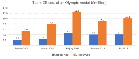 Table of cost per team gb medal at the last 5 olympic games